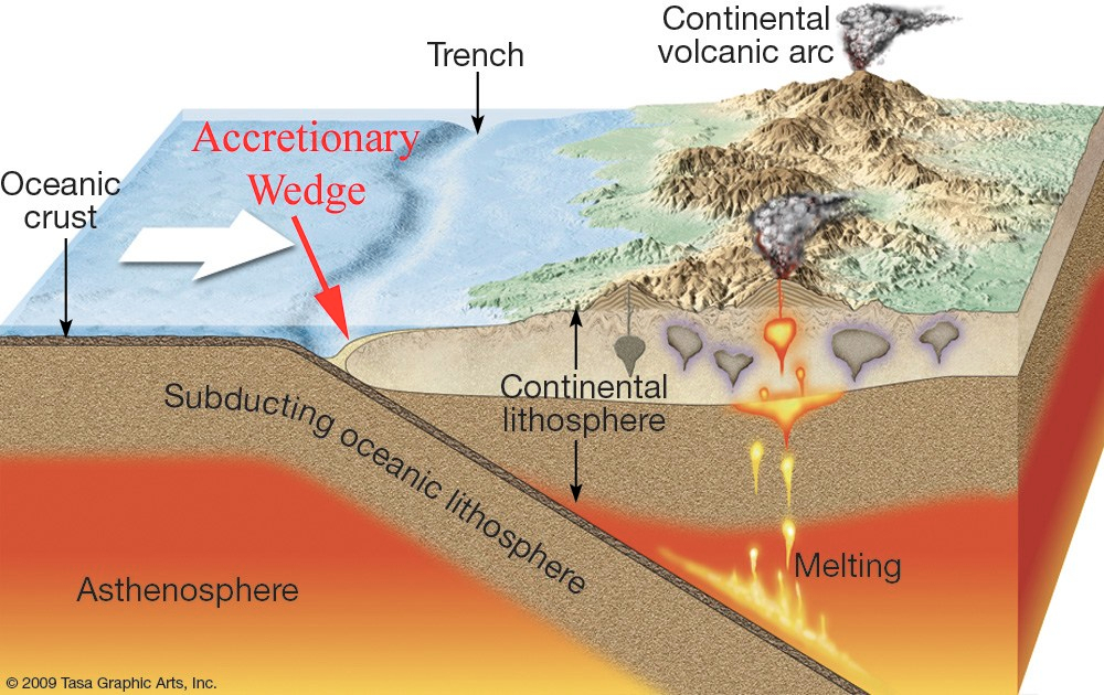 A diagram illustrating a geologic convergent boundary.